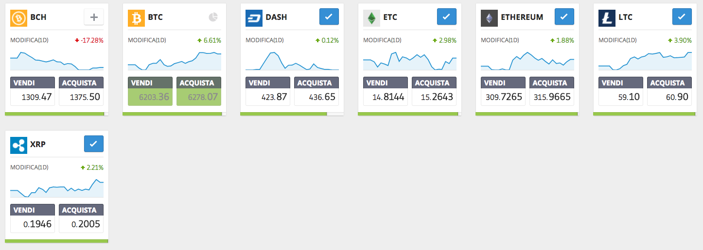 Come investire in Dash