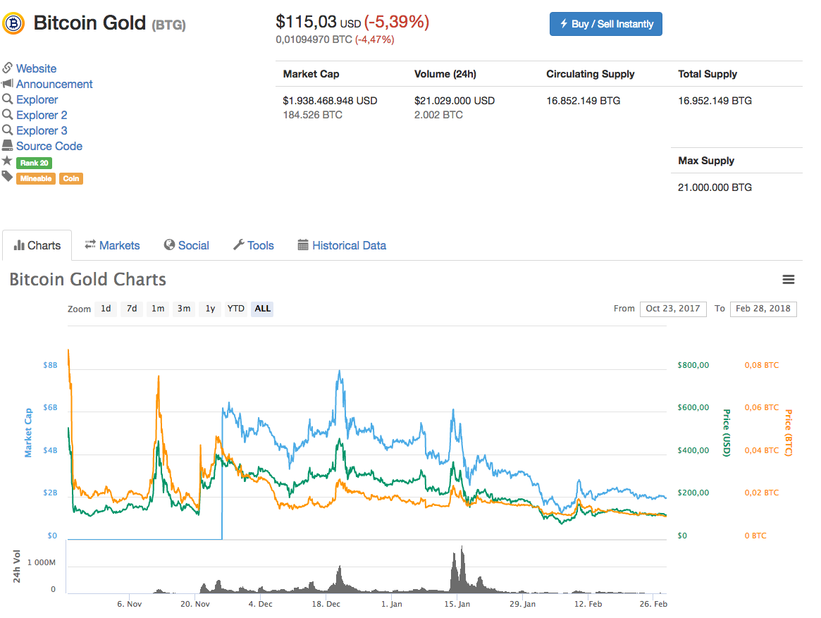 Come investire in Bitcoin Gold