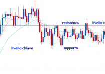 supporti Forex